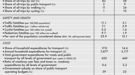 USA Deutschland Vergleich Verkehrsysteme Nachhaltigkeit Gesundheitseffekt Pkw-Abhängigkeit
