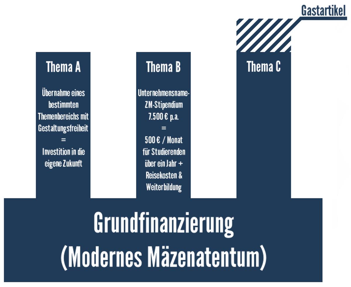 Modell Zukunft Mobilität Finanzierung Stipendium Gastartikel