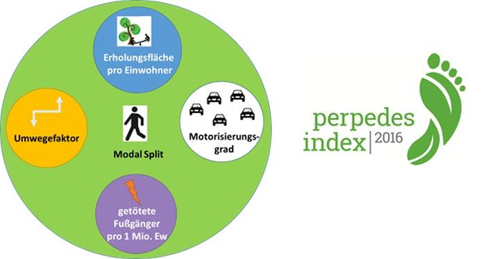 Indikatorenm des perpedesindex 2016 zur Messung des Fußverkehrs