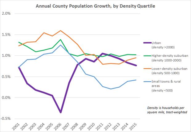 Bevölkerungswachstum in den USA nach Ort und Siedlungskategorie