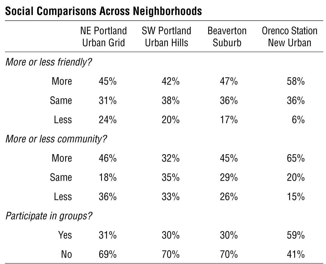 Oregon Portland New urbanism Evaluation