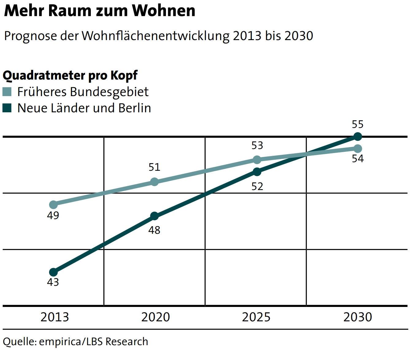 Entwicklung Pro-Kopf-Wohnfläche bis 2030