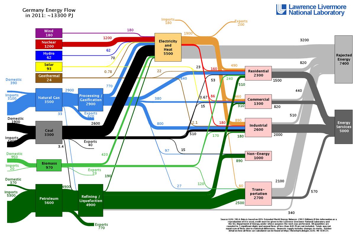 Sankey Diagramm Energiefluss Deutschland 2011 Energiebedarf Abwärme Energieverluste Wandlungsverluste