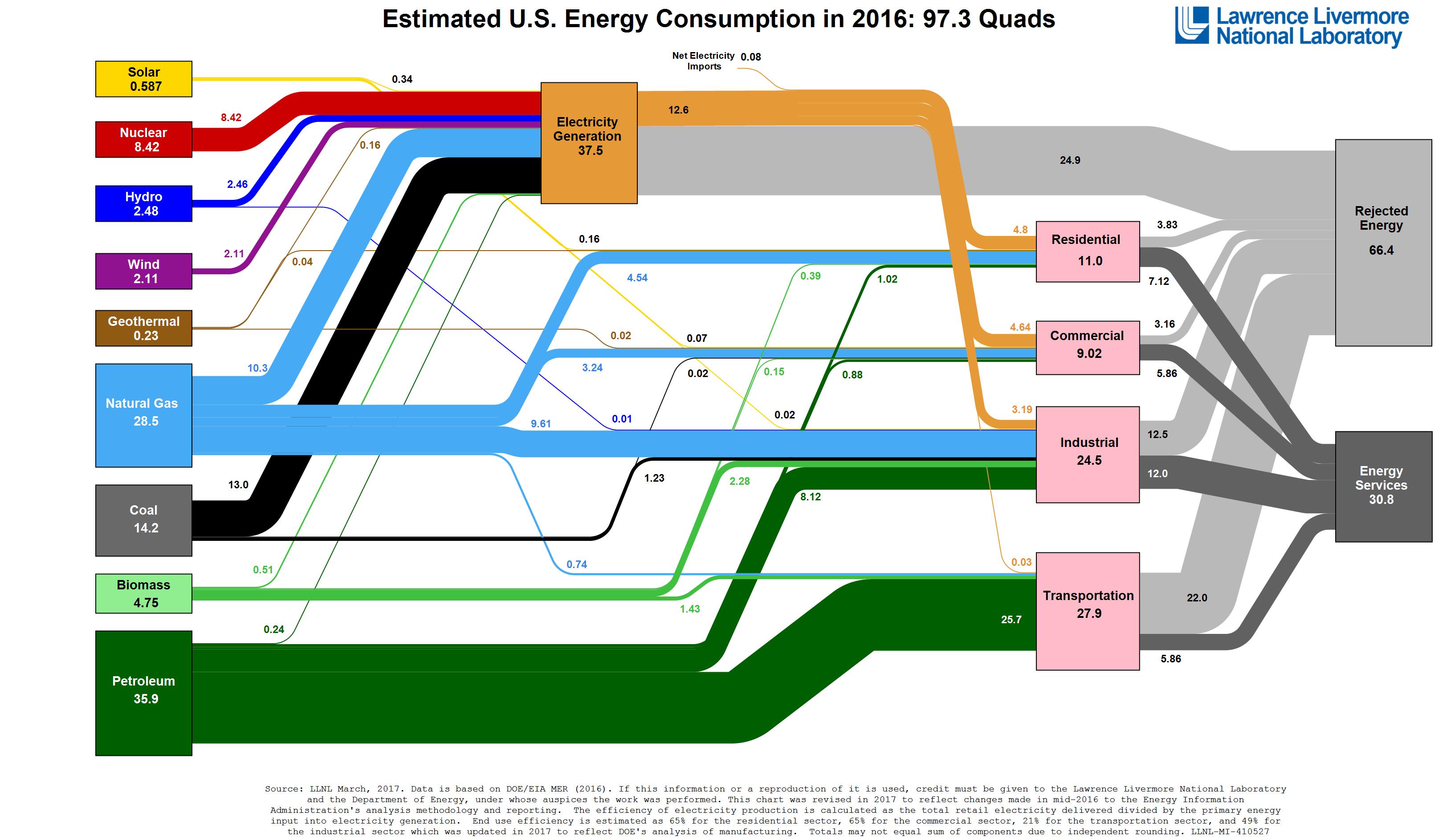Sankey Diagramm Energiefluss USA 2016 Energiebedarf Abwärme Energieverluste Wandlungsverluste