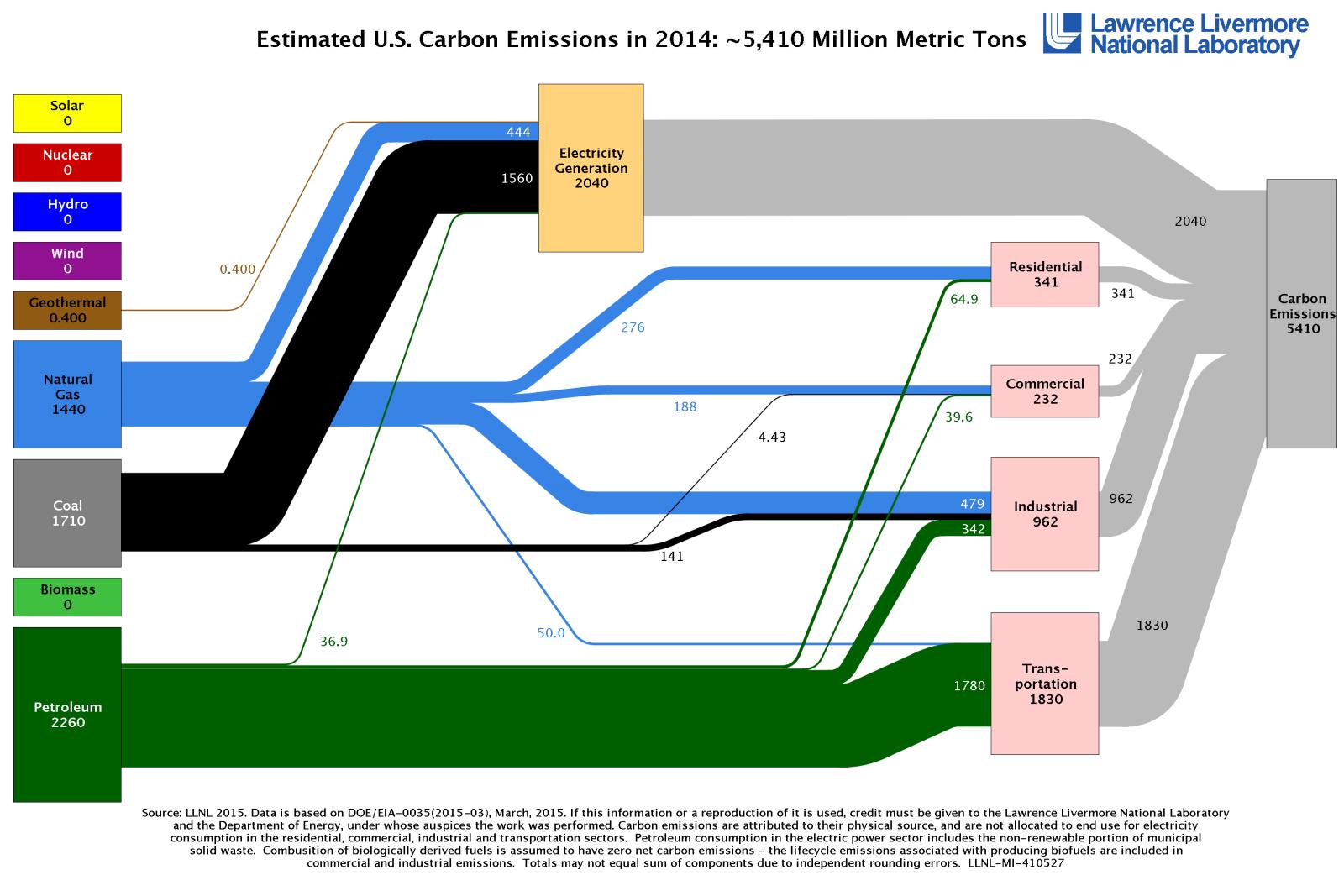 CO2 Kohlendioxid Energieerzeugung USA 2014