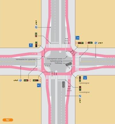 Oslo Standard Radverkehr Führung Knotenpunkt Lichtsignalanlage Hauptstraße LSA