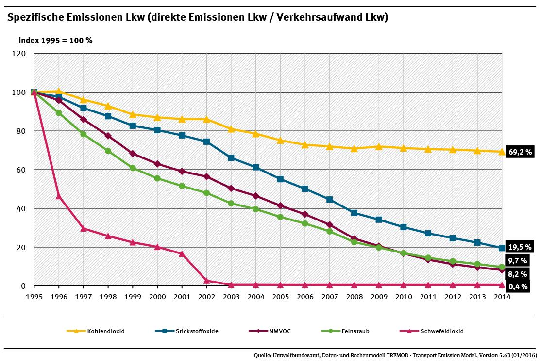 Lkw Straßengüterverkehr Trend spezifische CO2-Emissionen Emissionen Luftschadstoffemissionen