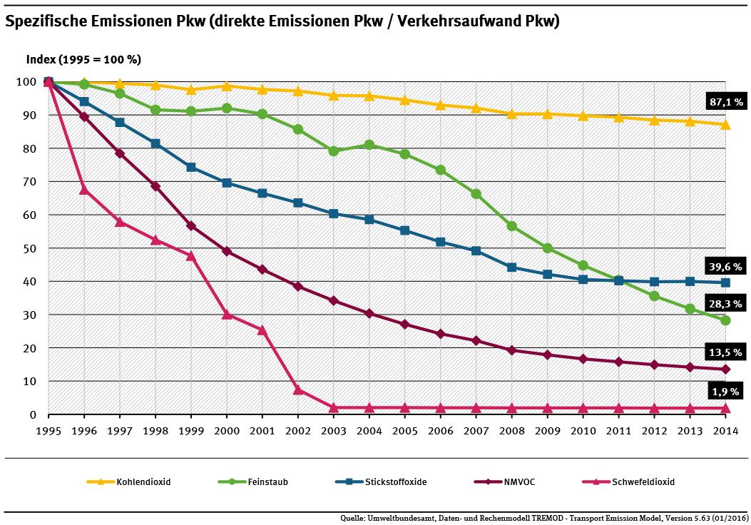 Spezifische CO2-Emissionen Pkw Verkehr Umweltbundesamt CO2 Kraftstoffverbrauch TREMOD