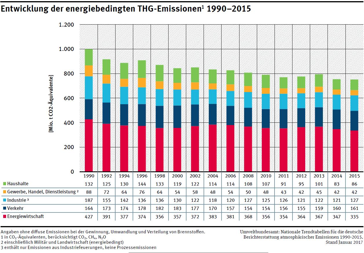 Treibhausgasemissionen CO2 Sektoren THG Deutschland 1990 bis 2015