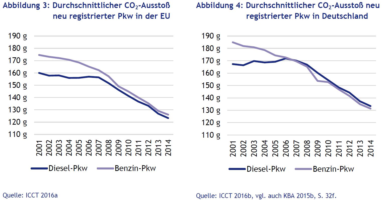 CO2-Emissionen Dieselfahrzeug Benziner Deutschland neu registierte Fahrzeuge Neuzulassungen EU
