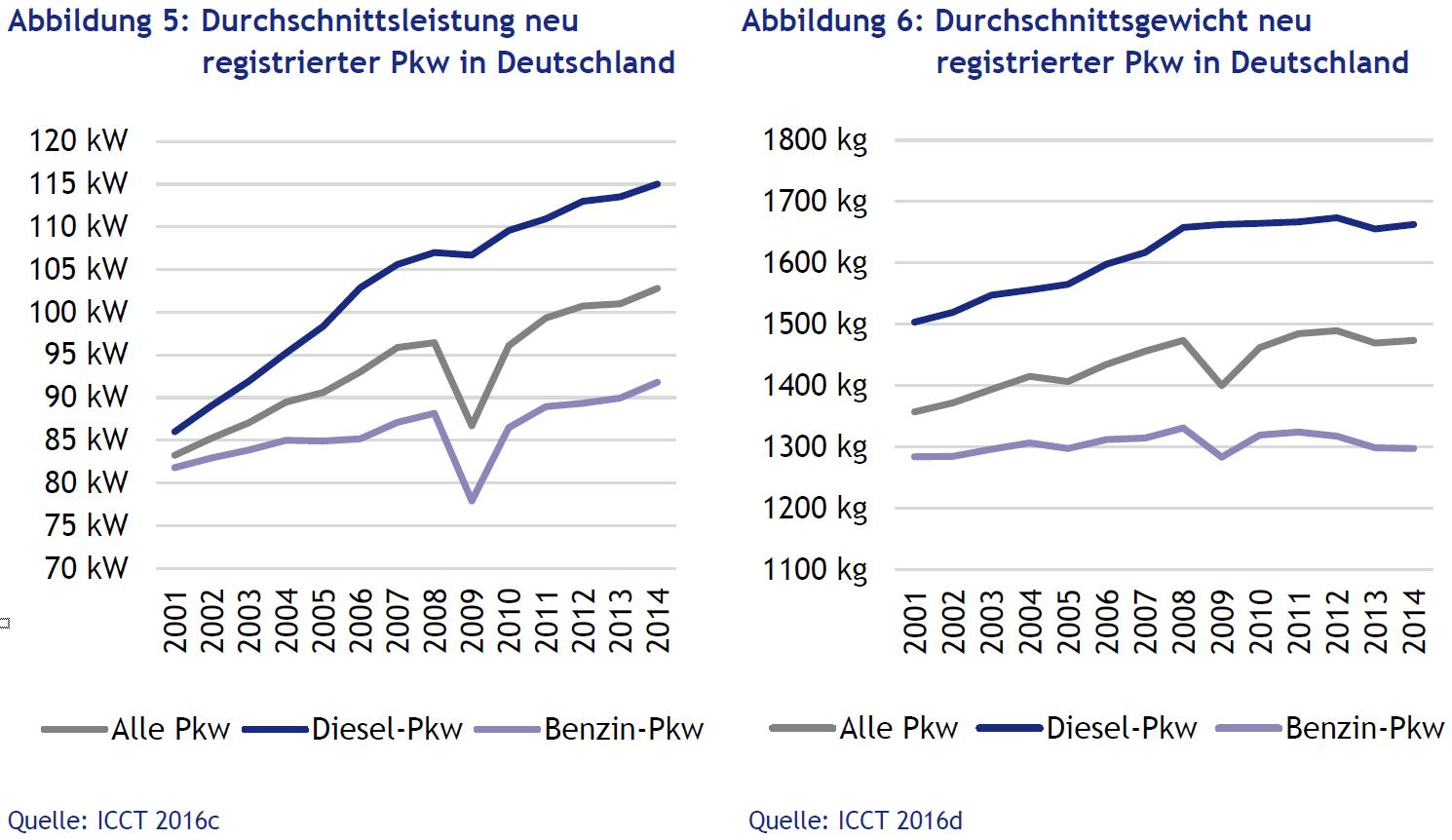 Fahrzeuggewicht Durchschnitt Deutschland Leistung Dieselfahrzeug Benziner Ottomotor