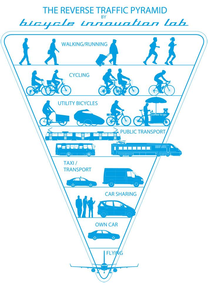The Reverse Traffic Pyramid / Die umgekehrte Verkehrspyramide Verkehrsmodi
