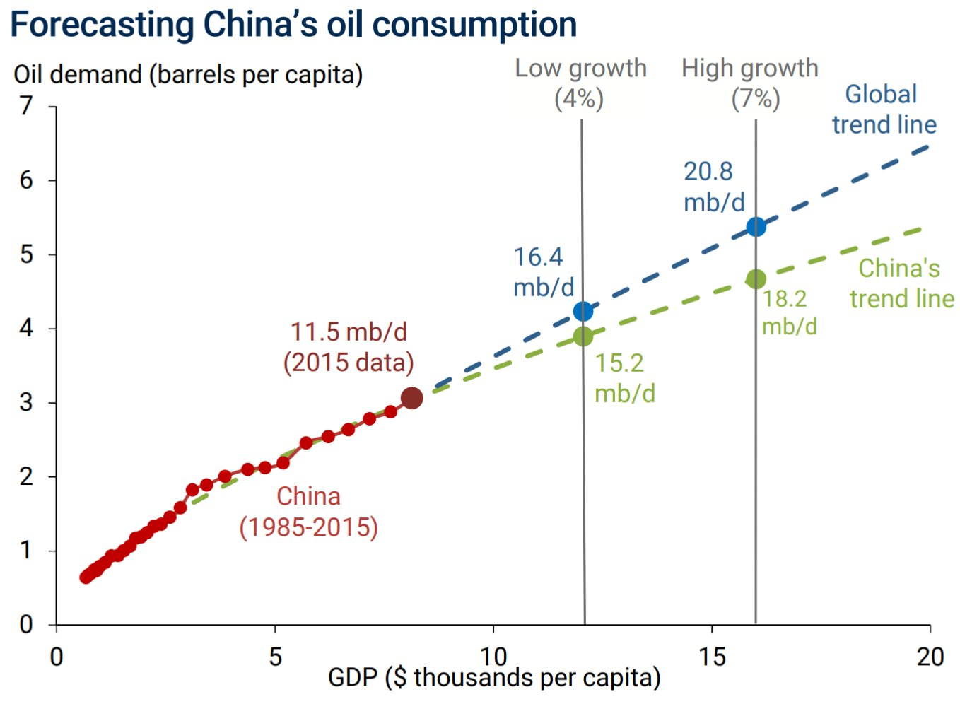 Prognose Rohölnachfrage China 2025