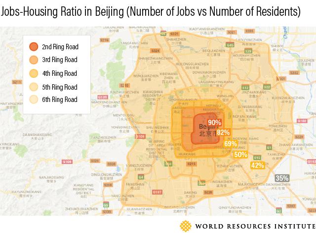 Raumstruktur Peking Arbeitsplätze Wohnungen Verhältnis China
