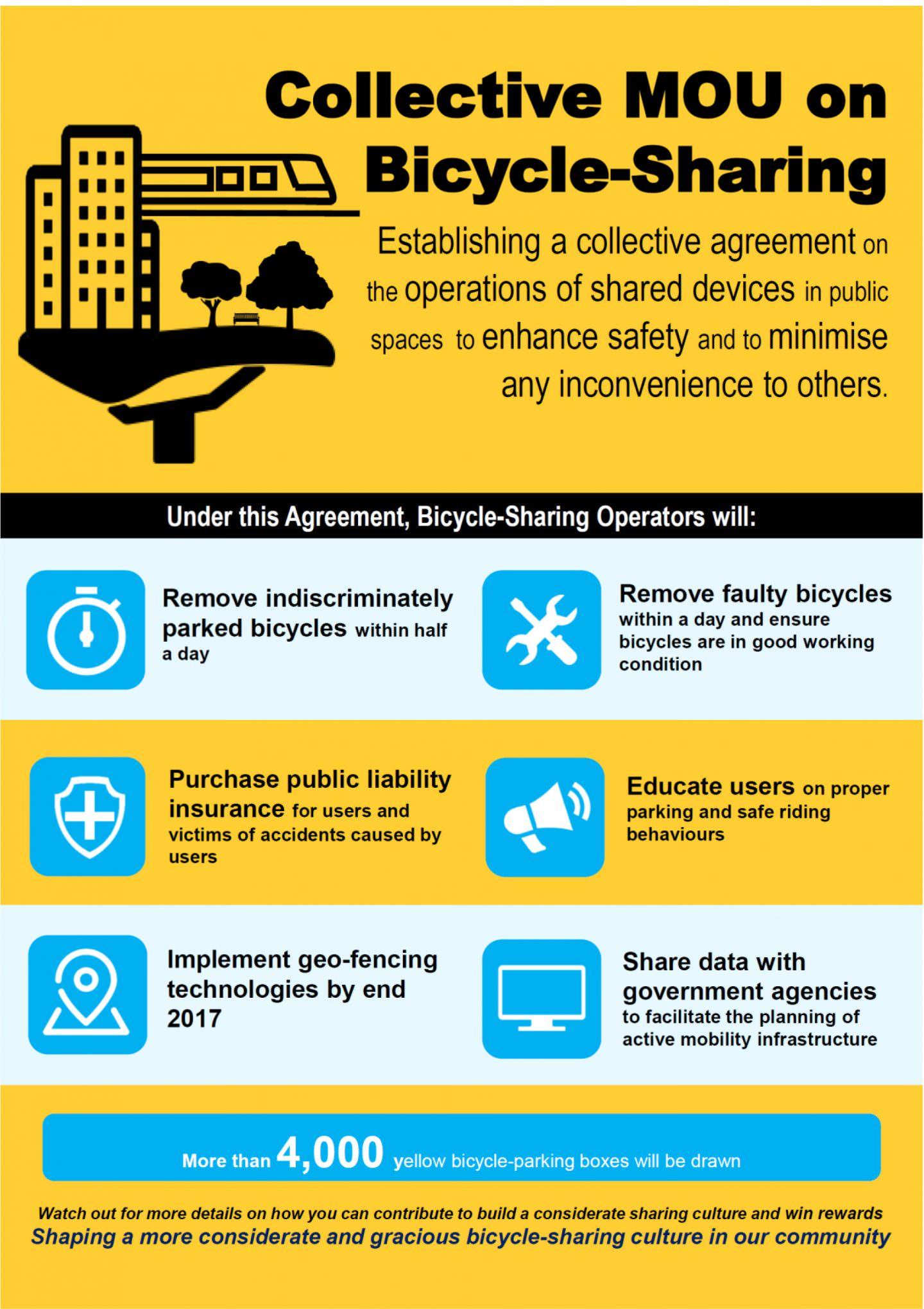 MoU Singapur Bikesharing Obike Ofo Mobike LTA Regeln stationslos