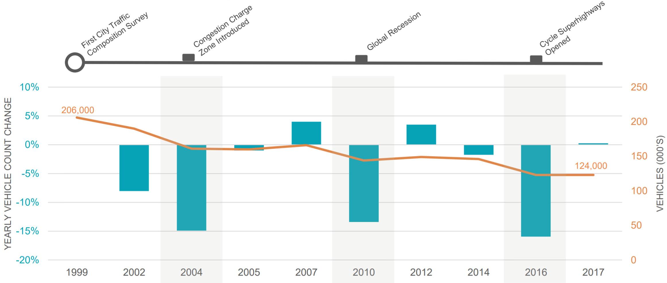 verkehrsmenge City of London 1999 2017 Entwicklung Rückgang Verkehrsaufkommen London Veränderung 1999 bis 2017