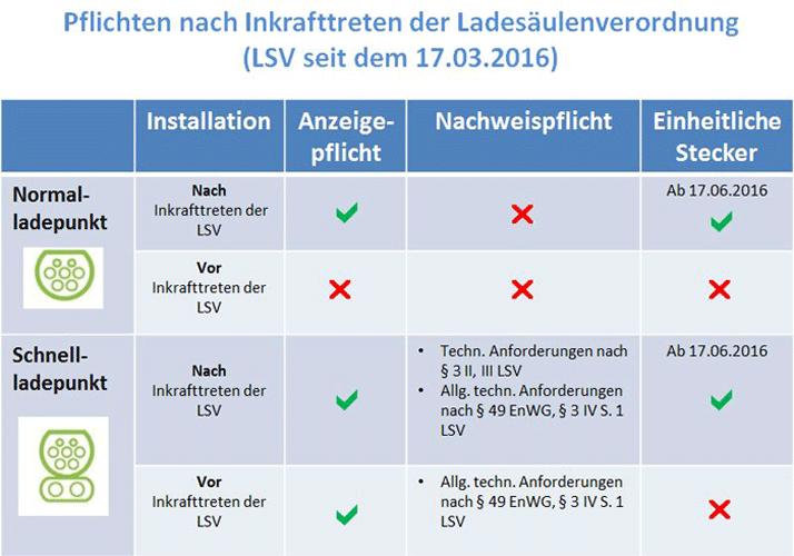 Anzeigepflicht Ladeinfrastruktur Ladesäulen