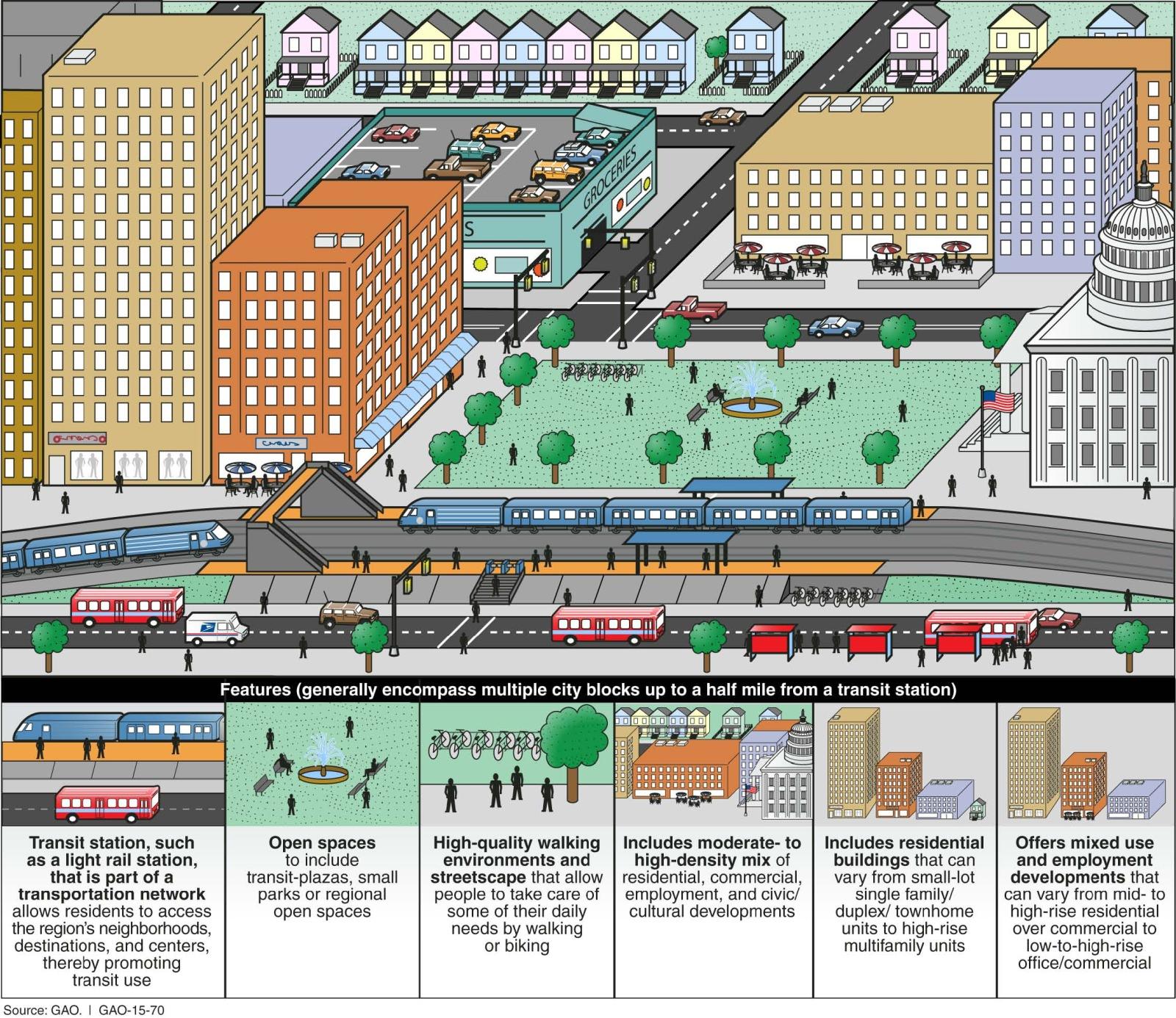Elemente TOD transit oriented development ÖPNV