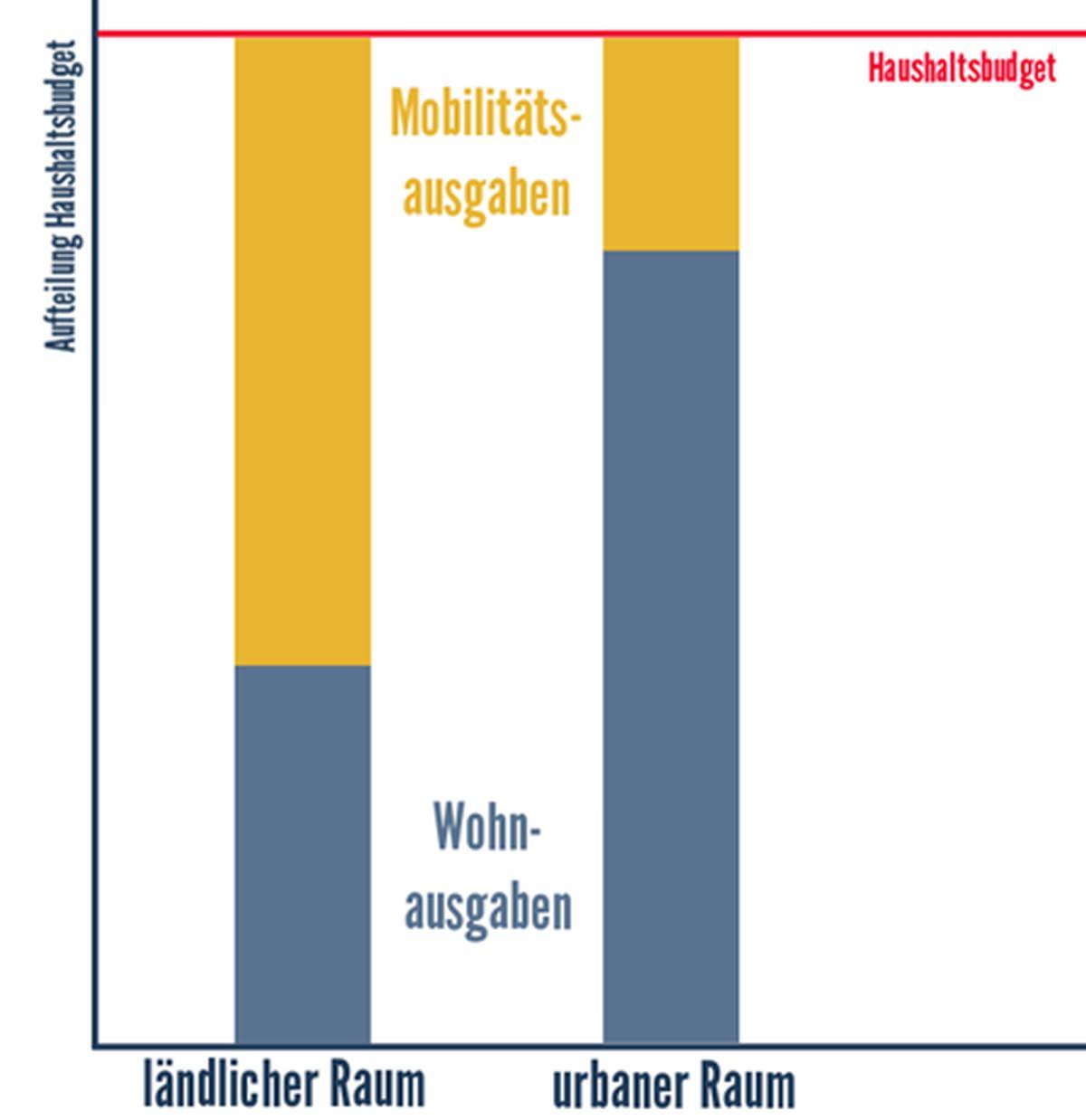 Alsonso-Modell Wohnkosten Mobilitätskosten