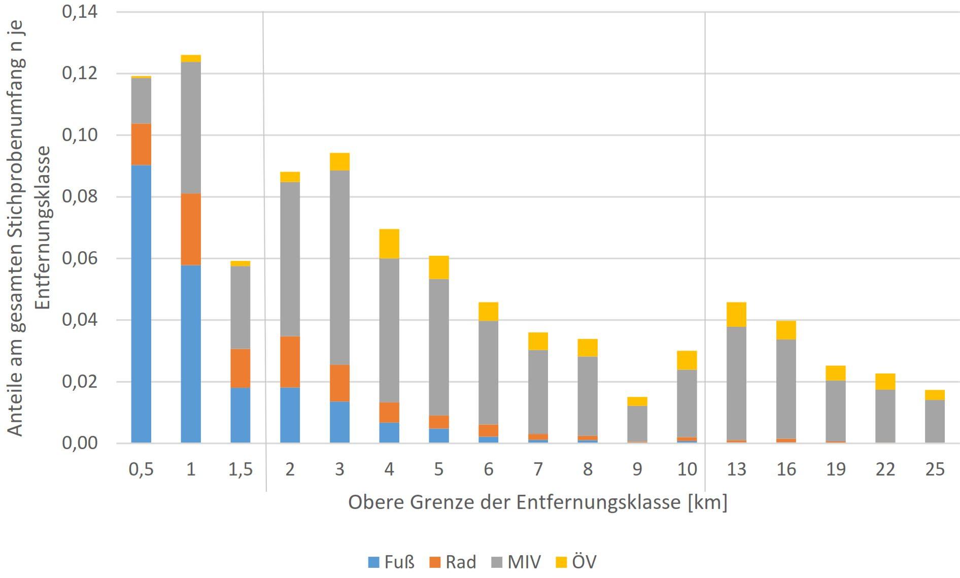 Verteilung der Entfernungen Wegelängen Deutschland