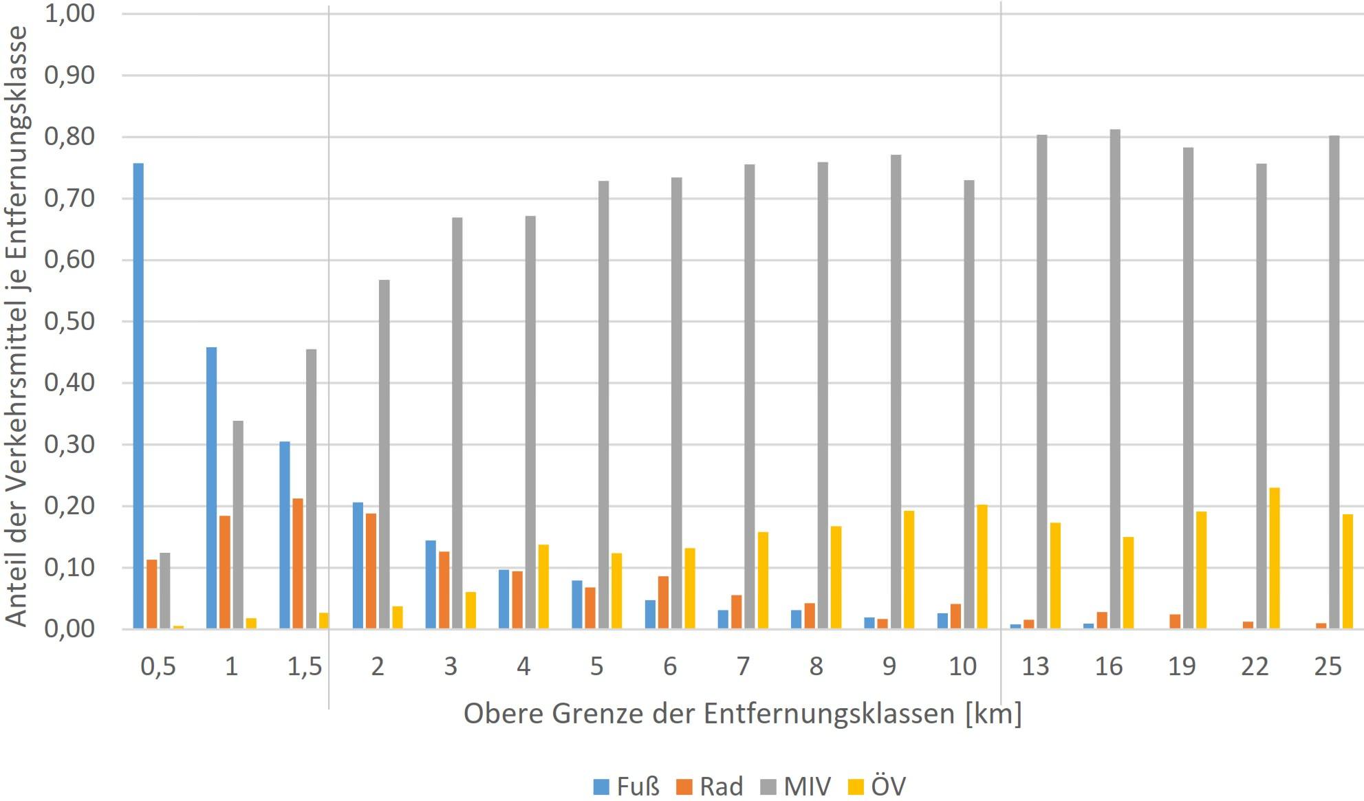 Verkehrsmittelnutzung nach Entfernungsklasse Weglänge Deutschland Fahrrad Fußweg ÖPNV Pkw