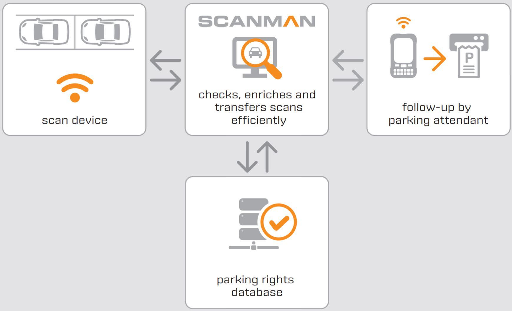 Agendum Scanman Parkraumüberwachung Scanner