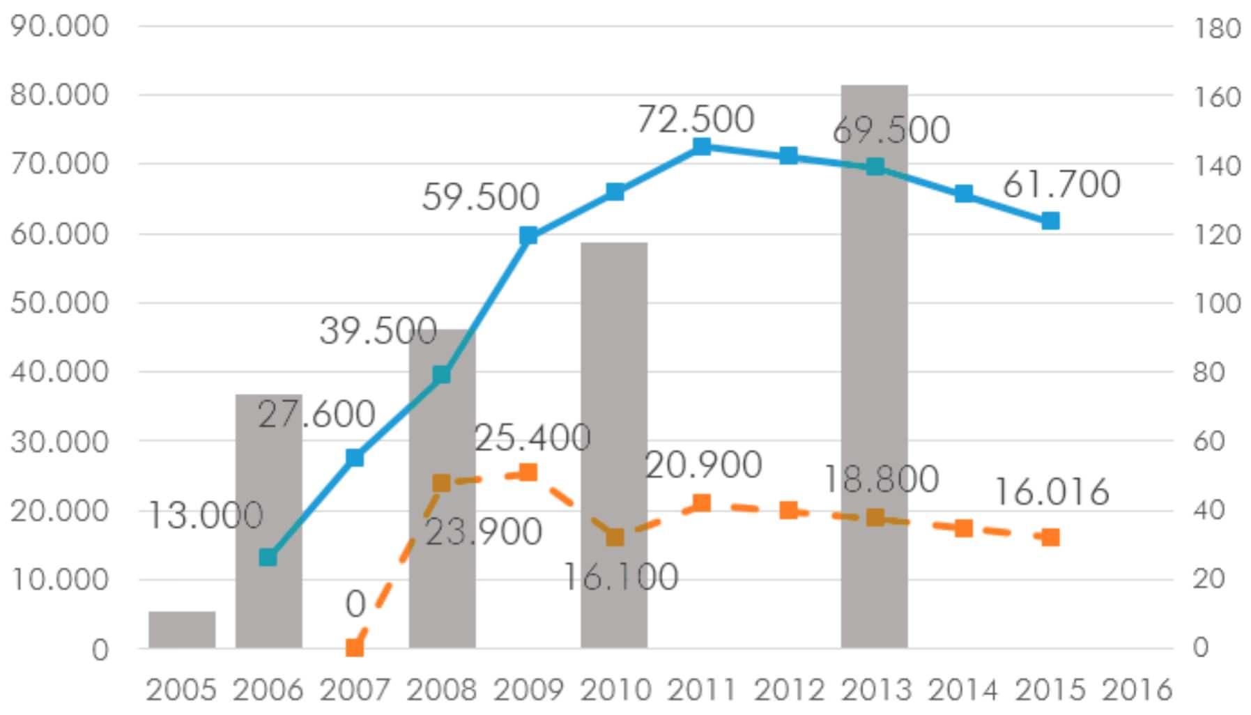 Sevilla 2006 bis 2015 Radverkehrsaufkommen Zahl der mit dem Fahrrad zurückgelegten Wege
