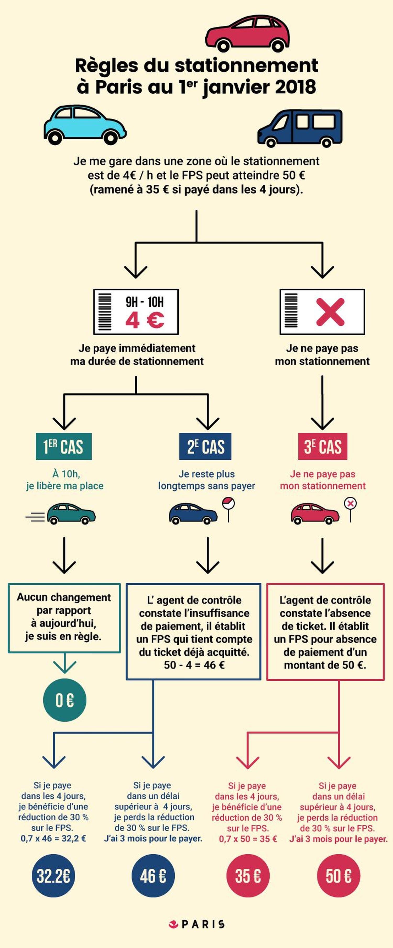 Änderung Parkraumüberwachung Parkraum FPS Parkgebühren Paris Besucher Anwohner