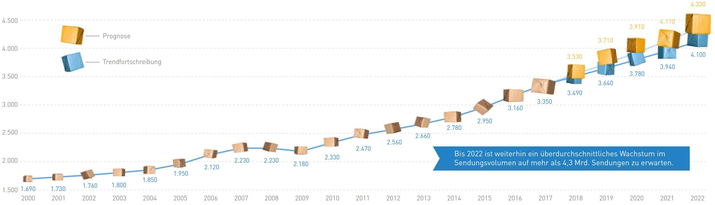Prognose Anstieg Paketaufkommen Deutschland 2018 bis 2022 BIEK