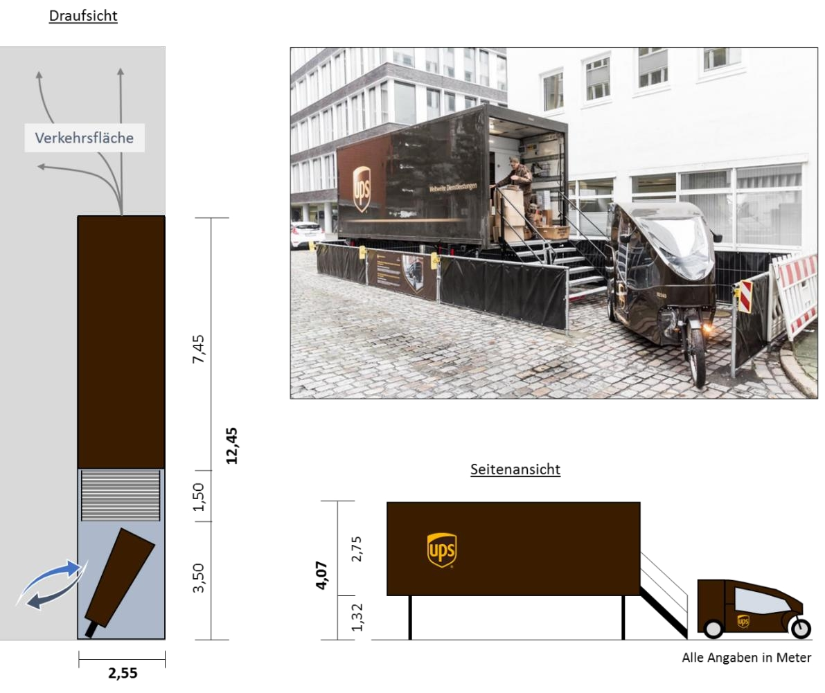 UPS Mikrohub in HAmburg Systematische Darstellung