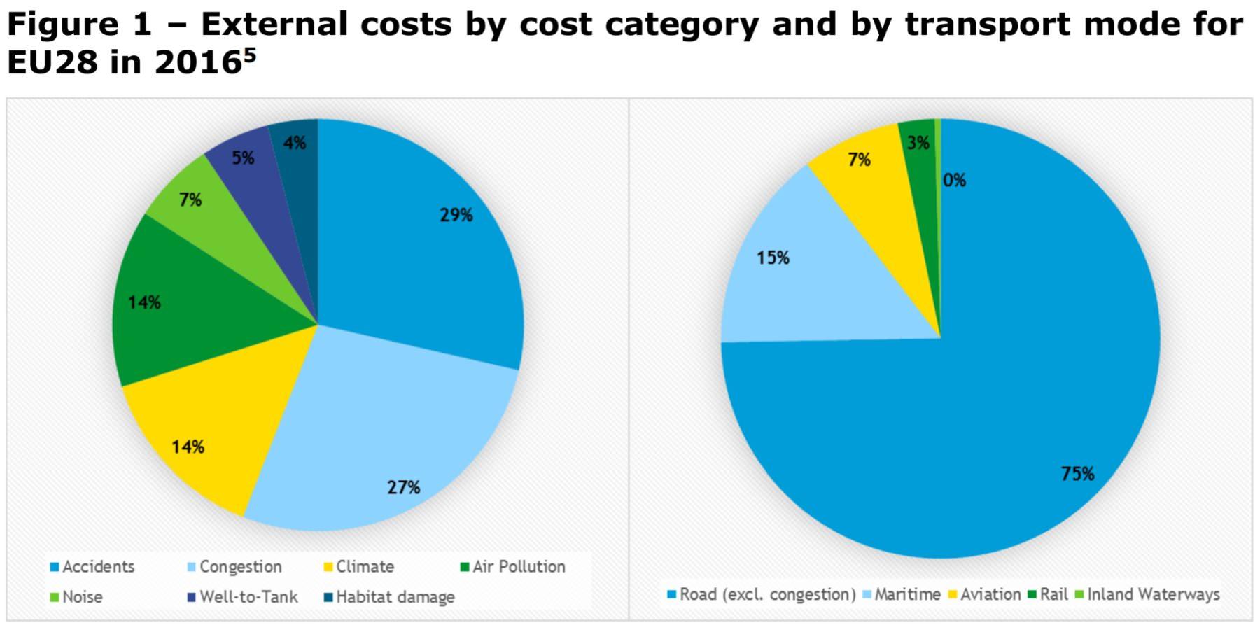 Externe Kosten des Verkehrs EU28 Europäische Union nach Verkehrsträger