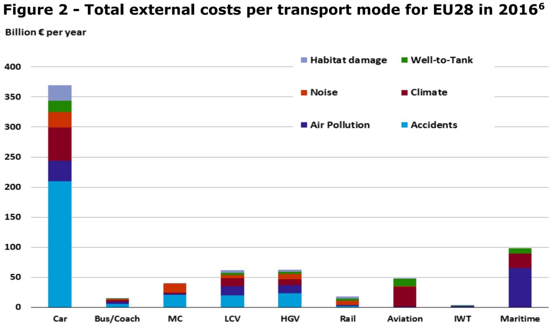 Externe Kosten des Verkehrs nach Verkehrsträger absolute Zahlen Gesamtkosten EU28 Europäische Union 2016