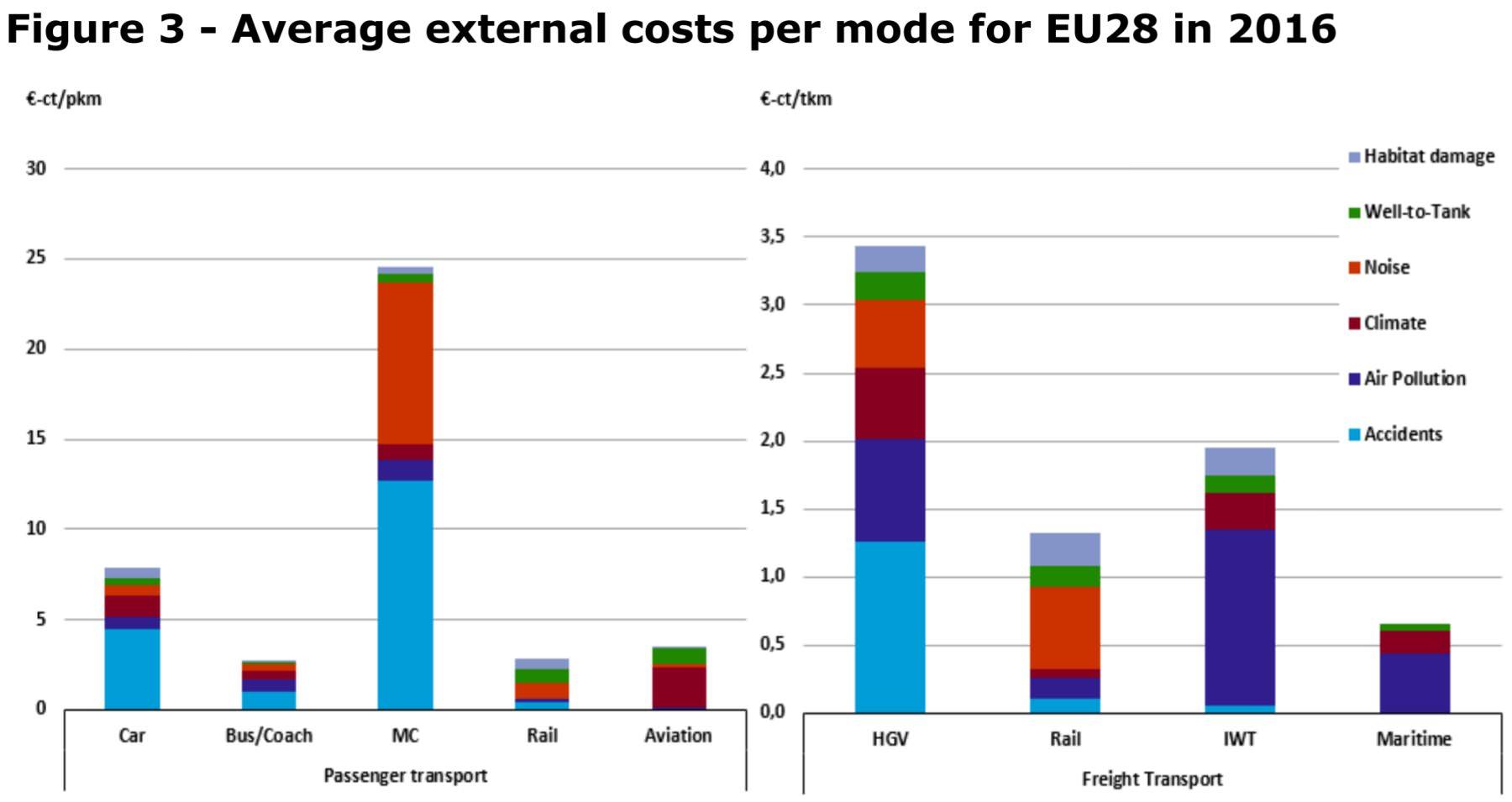 Externe KOsten des Verkehrs in der EU in Bezug zur Verkehrsleistung