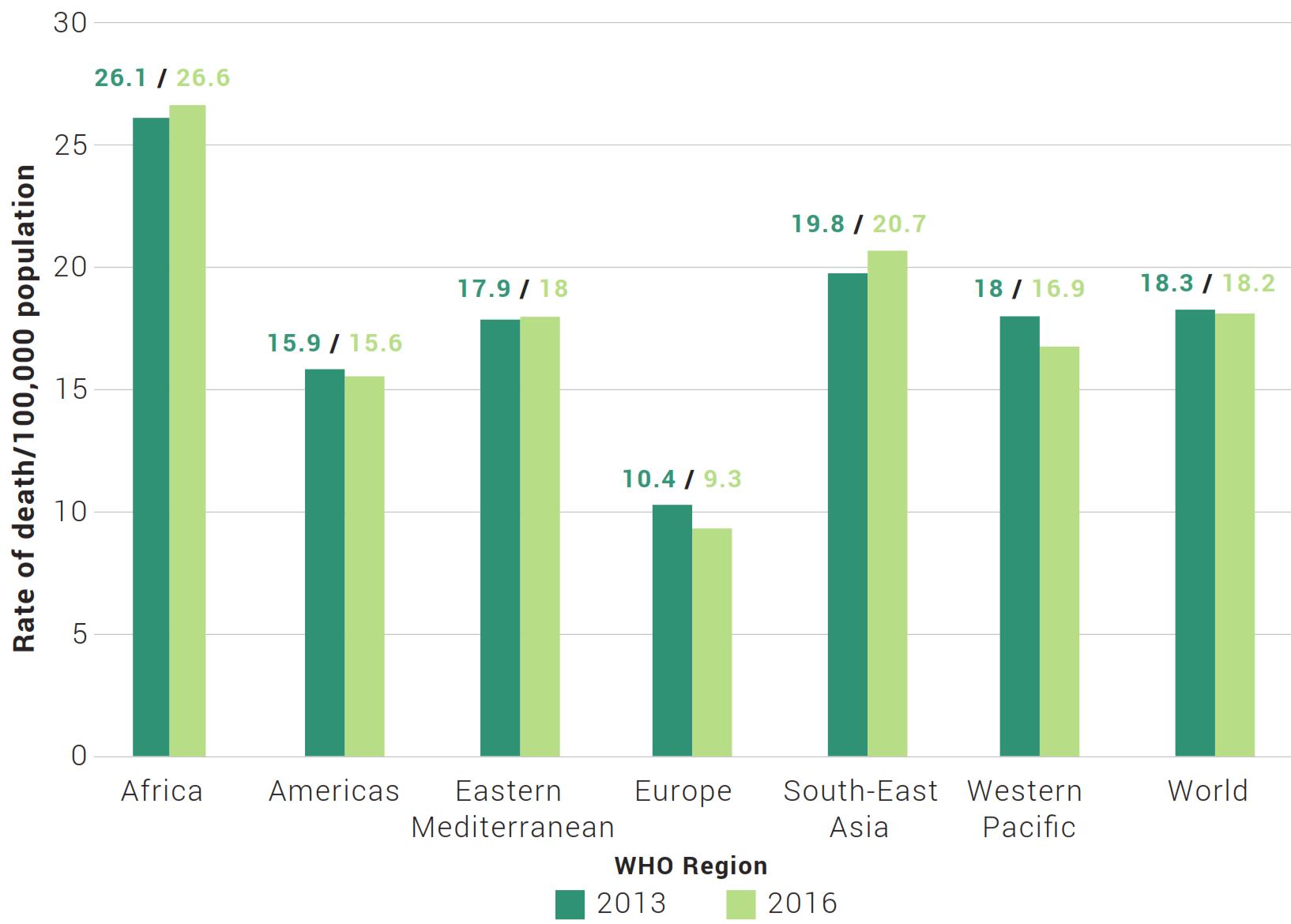 Entwicklung Verkehrstote Weltregion Wohlstandsniveau