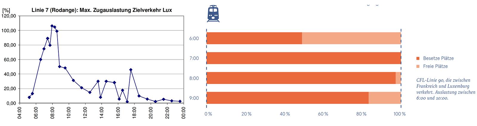 Auslastung Bahnlinien Luxemburg CFL öffentlicher Verkehr HVZ Hauptverkehrszeit Linie 70 Luxembourg Rodange Petange