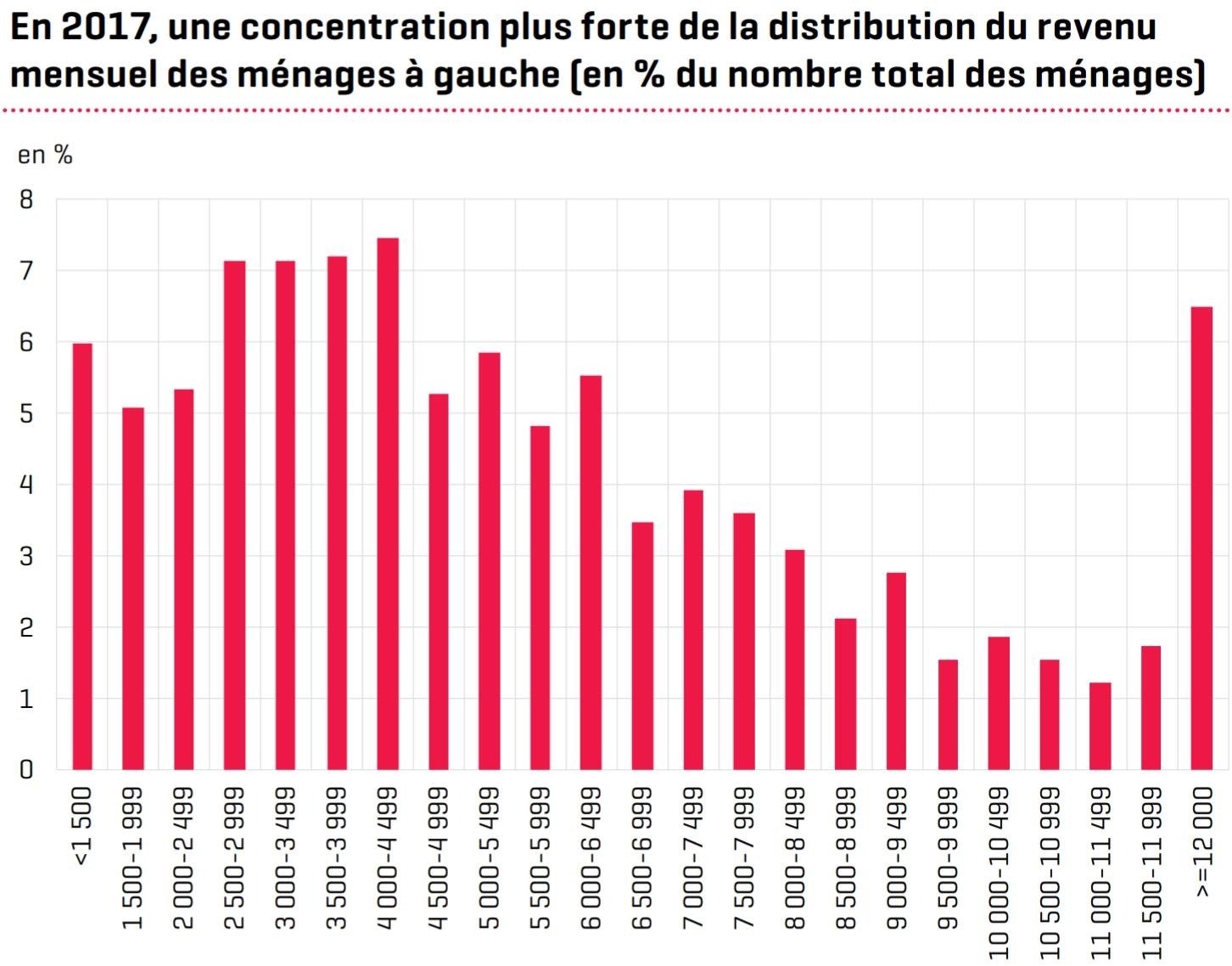 Einkommensverteilung Luxemburg nach Haushalten