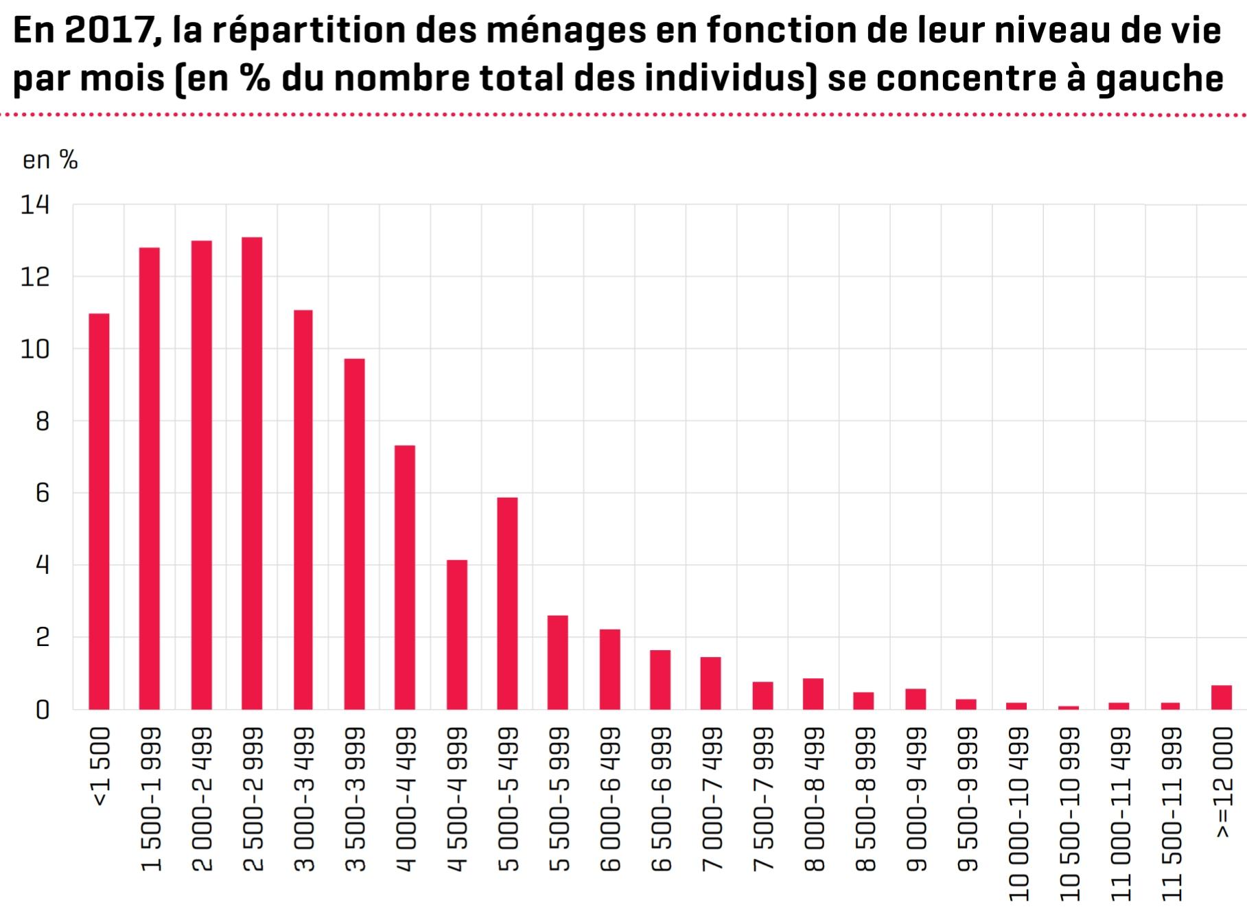 Verfügbares Äquivalenzeinkommen Luxemburg Haushaltseinkommen Verteilung 2017