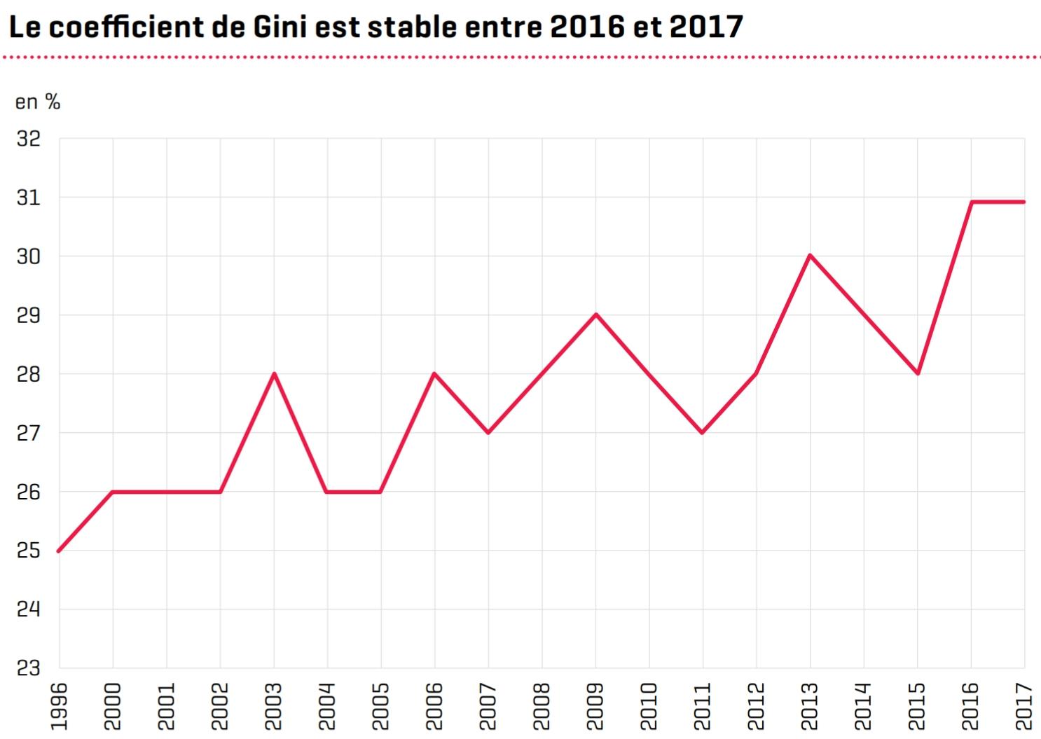 Gini-Koeffizient Luxemburg