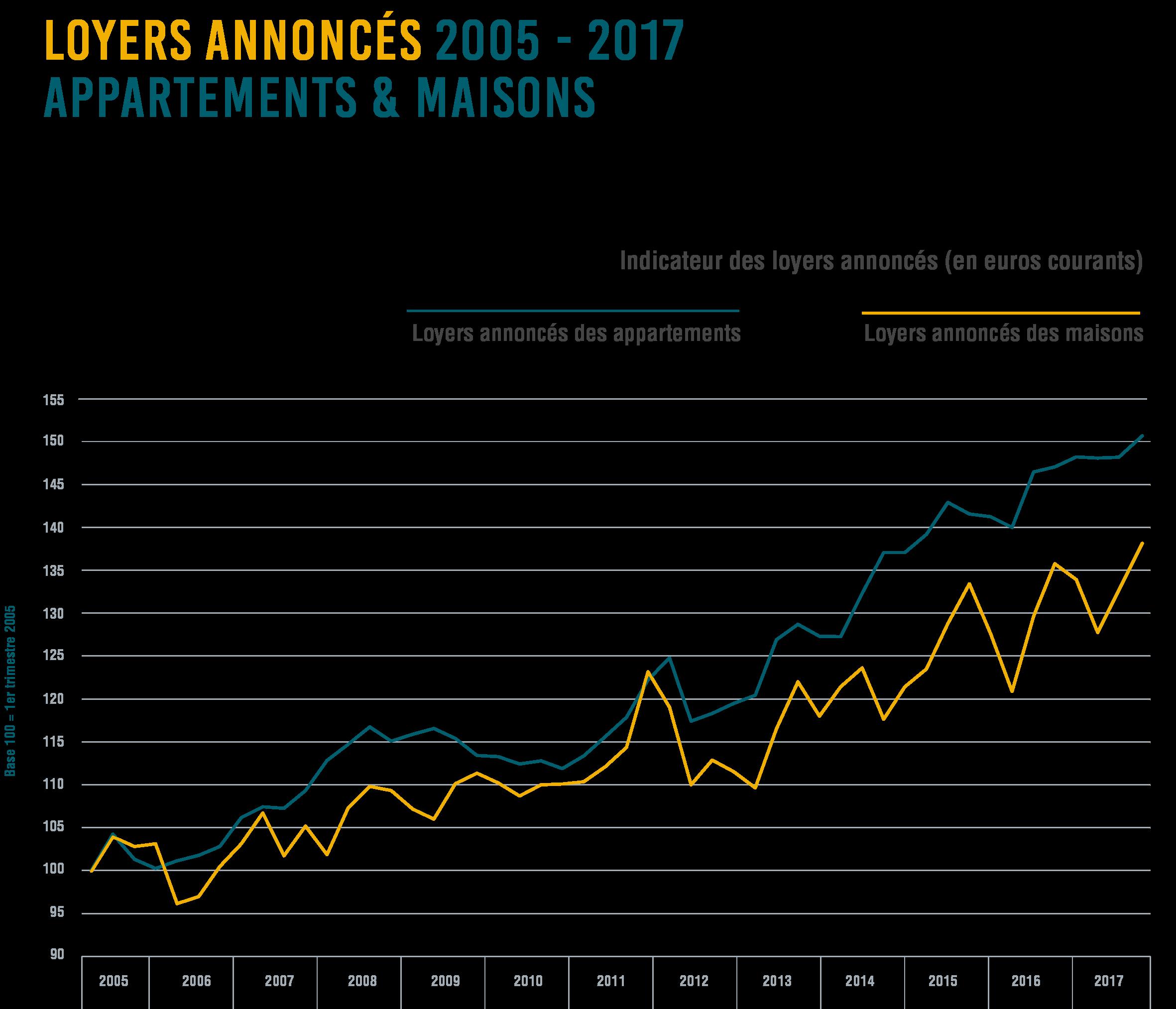 Entwicklung Mietpreise Luxemburg 2017 in Euro