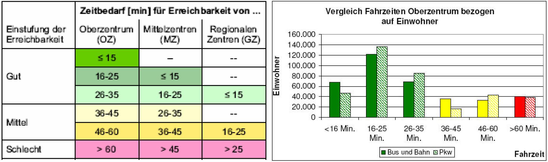 Fahrzeiten Luxemburg Pkw und ÖPNV