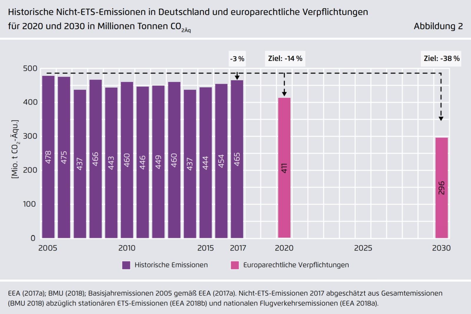 Deutschland Nicht-ETS-Emissionen Minderungsziele THG Treibhausgase Emissionen