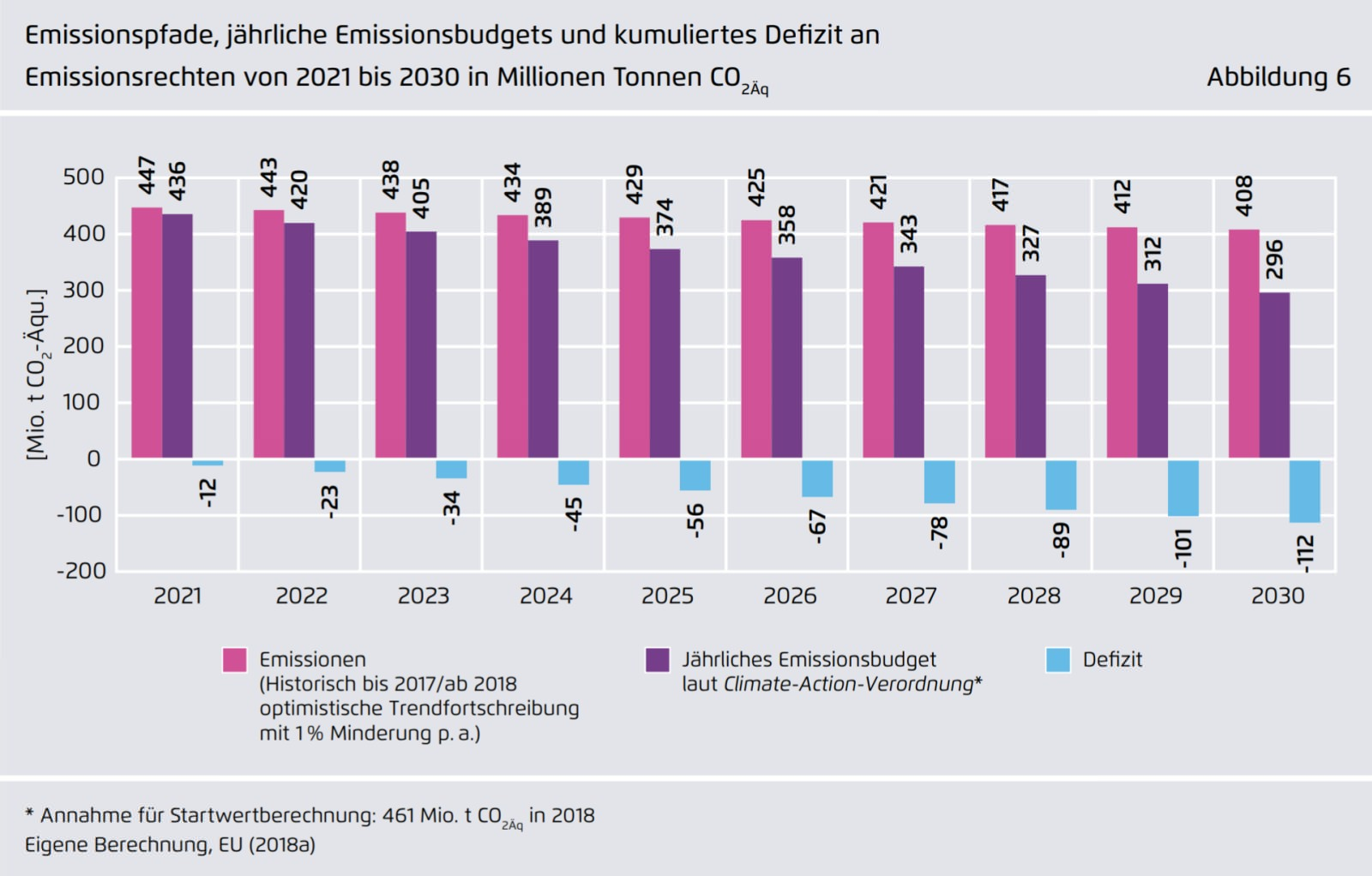 Defizite Emissionsbudget Non-ETS 2030