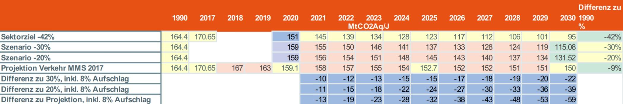 Emissionsreduktion Verkehrssektor Non-ETS 2017 - 2030 1990