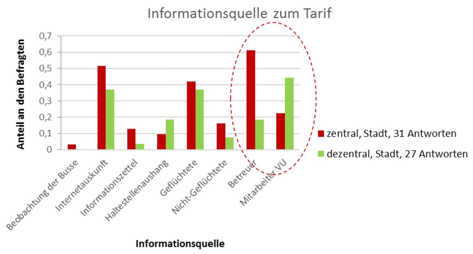 Informationsquellen zum Tarif