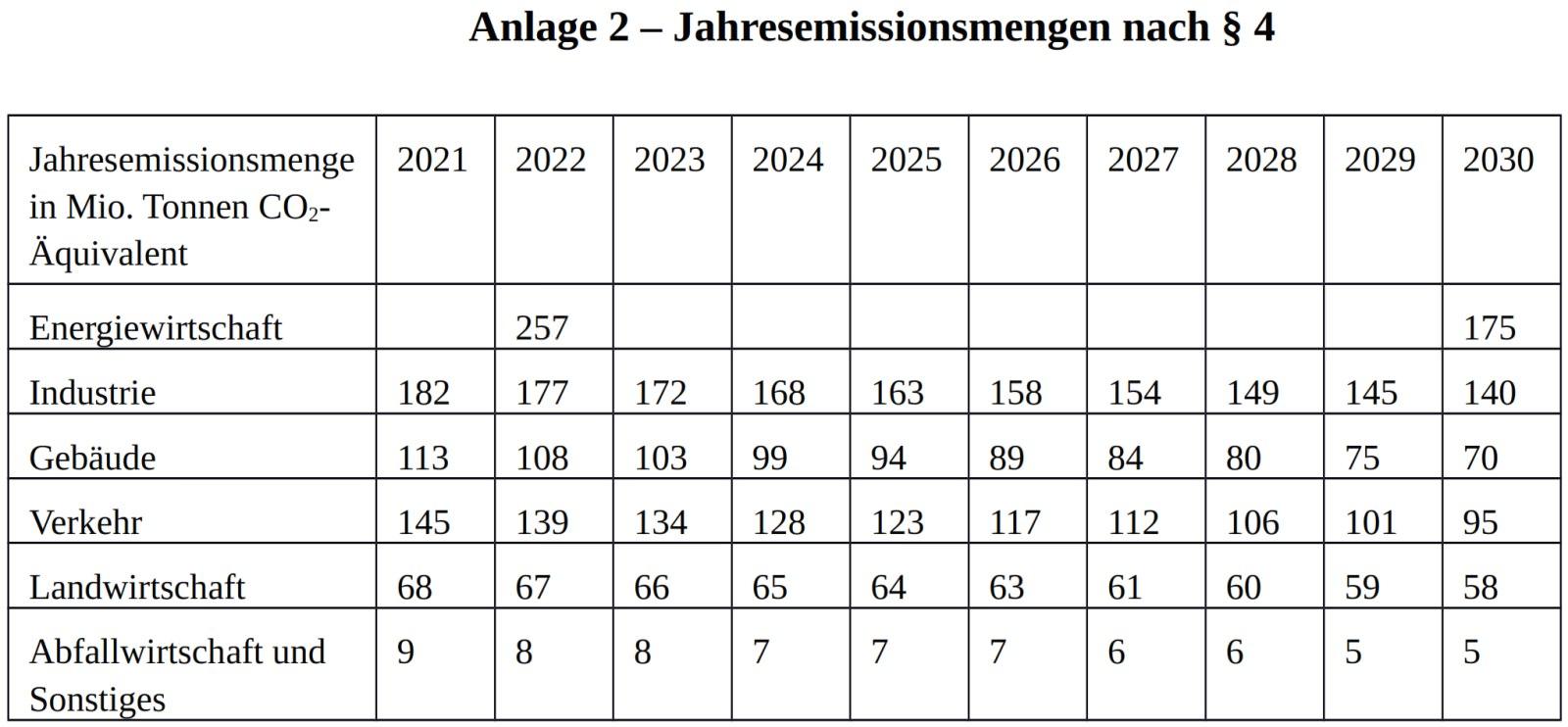 Emissionsmengen der einzelnen Sektoren bis 2030 Klimaschutzgesetz