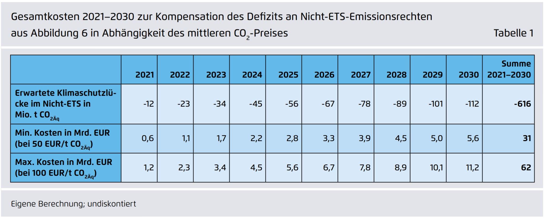 Gesamtkosten Kompensation Nicht-ETS Defizit Klimaschutz