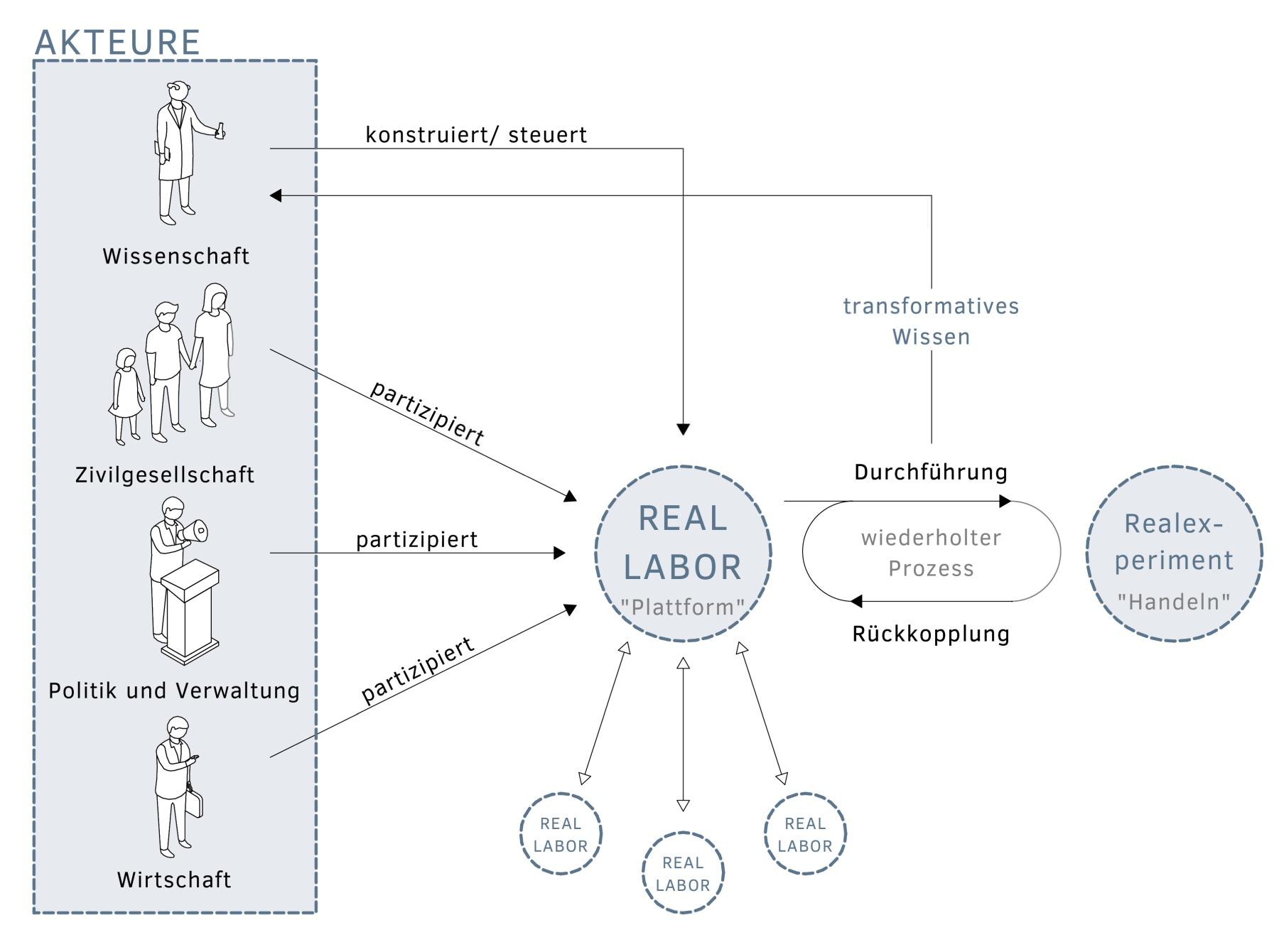 Reallabor Prinzip Struktur Aufbau