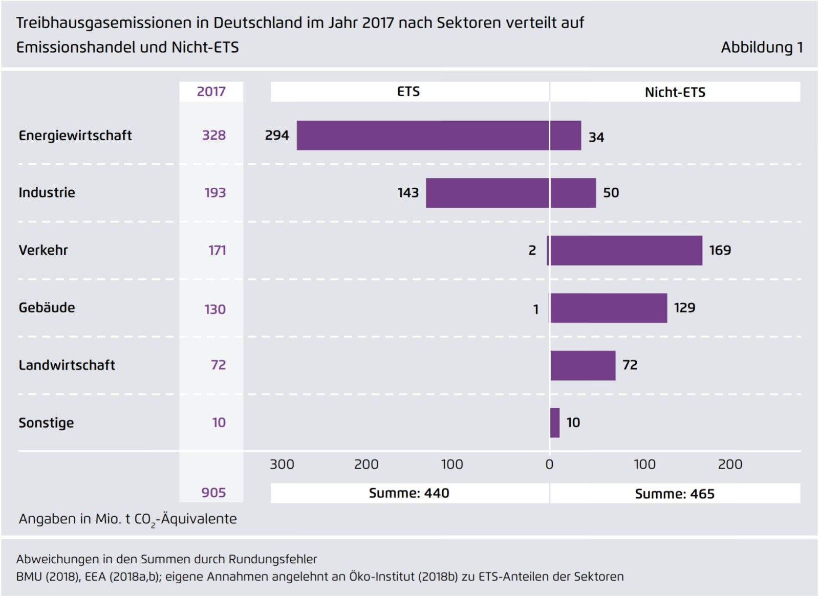 THG-Emissionen Deutschland 2017 Sektoren