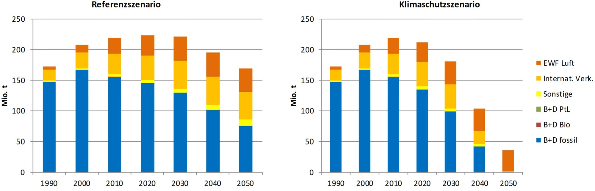Treibhausgasemissionen Verkehr 2050 Szenario Minderung