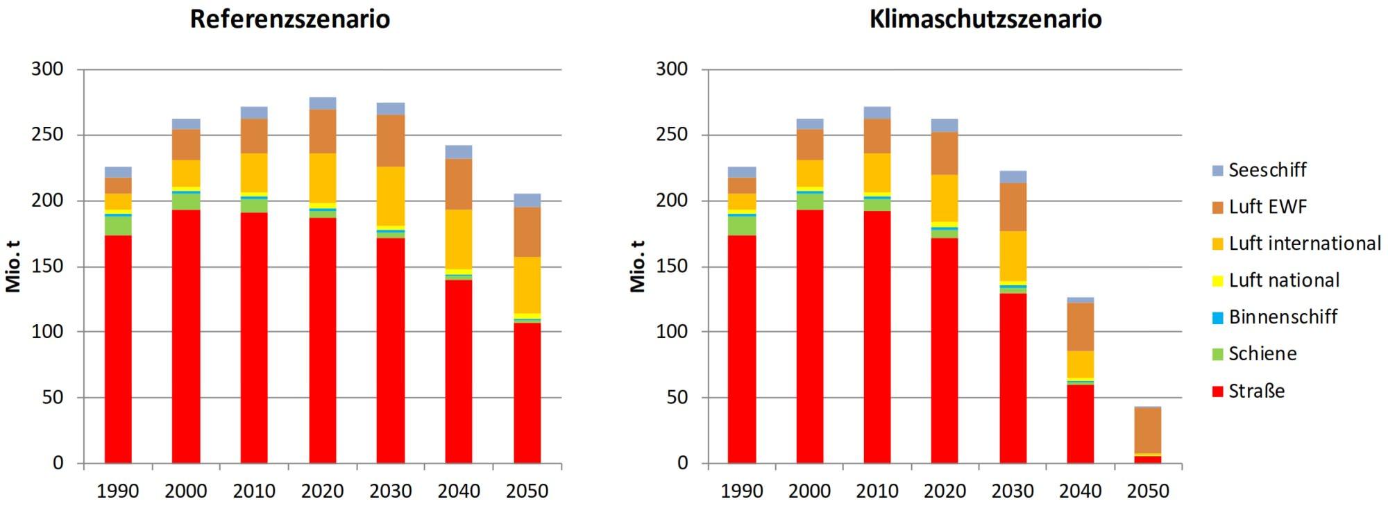 Treibhausgasemissionen WtW Klimaschutz 2050 EWF